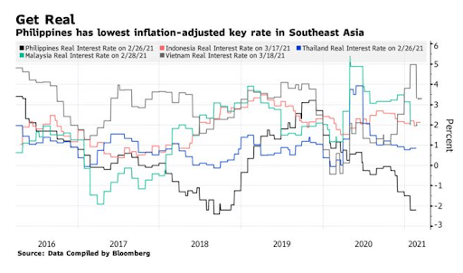 philippines-inflation-chart-2021-bloomberg